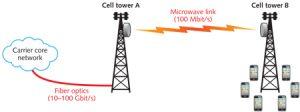 fixed wireless diagram